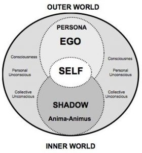 the parts of self